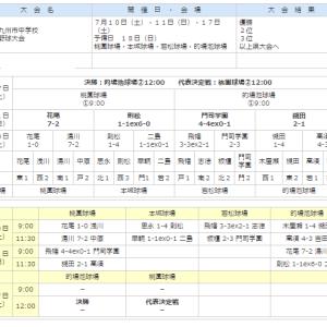 2021年 北九州市中学校軟式野球市内大会の途中結果(中学軟式)