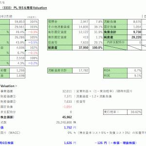 株式投資 43日目:あさひ(3333)を利食千人力
