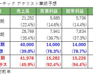 株式投資 60日目:レーザーテック(6920)の市場コンセンサス
