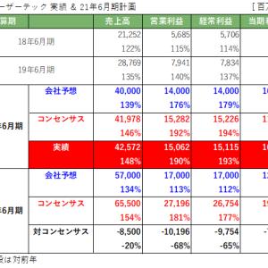 株式投資 63日目:レーザーテック(6920)20年6月期決算は市場期待通りで流石です