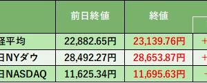 株式投資 80日目:菅官房長官、総裁選出馬で日経平均上昇。でも、、、、