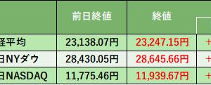 株式投資 82日目:エレコム(6750)目標株価 4,650円 → 5,700円 に引き上げ