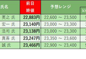 株式投資 週末振り返り:8/31週 モーサテ専門家予想結果(5勝0敗)