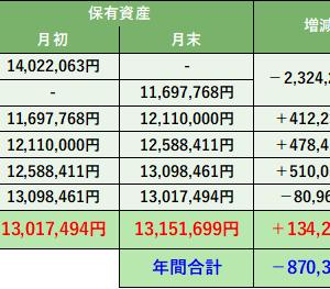 株式投資 月間振り返り:8月実績 +134,205円