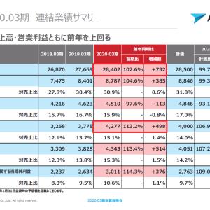 株式投資 97日目:エイジスの将来性