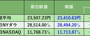 株式投資113日目:鬼滅の刃効果で東宝の株価が年初来高値を更新