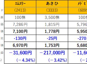 株式投資116日目:あさひと日本信号を大引け直前にナンピン買い