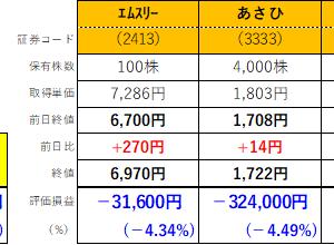 株式投資119日目:メドピア含み損-10%で損切り😢