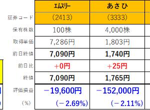 株式投資121日目:3月16日のVIX指数 82.69ってやっぱり異常な数値だったんだなと改めて思います