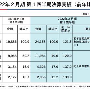 あさひ22年2月期1Q決算発表&東京海上HD自社株買い発表