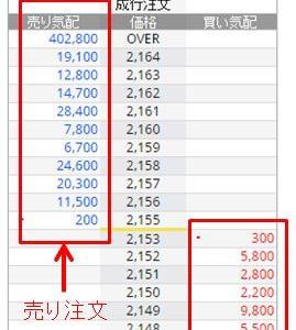 激アツ 株式投資の基礎 No.03 株価の見方・決まり方