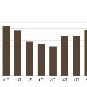電気代の年間グラフ