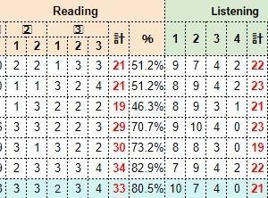 【結果】英検1級一次試験2020年第1回(高1)&過去問の推移