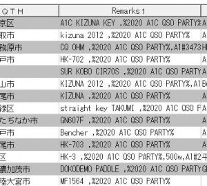 A1C QSO PARTY ポイントゲット大作戦!(かなり せこい作戦)5日目