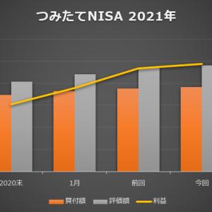 つみたてNISA|21年02月3週目の運用結果、ビットコインがついに600万円を超えた一週間だった