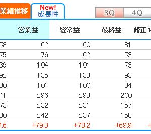 GFAは▲12%の下落も、暴落前に利確で逃げれて、ナイストレード。アズームは+4%と強い