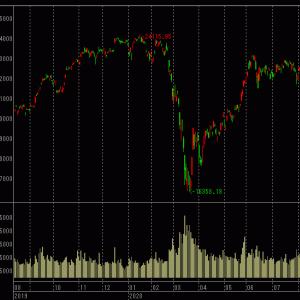 地上波で株式投資が特集されるも、今日時点では天井を回避した?