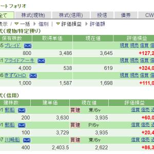 海運株が上昇も、日本ホスピス&きずなHDをそのままホールドでよかったやつ