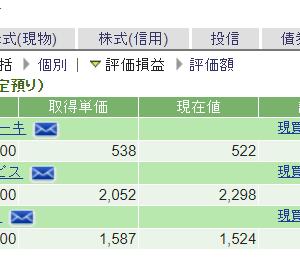 アライドアーキテクツの買い増しは少し早かったものの、日本ホスピスHDをうまく新規購入