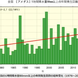 大雨の頻度はほんとうに増えているのか調べてみた
