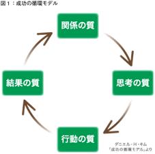 【組織・マネジメント】組織の成功循環モデル(成功の法則)