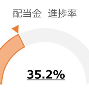 【配当金実績】2020年5月受領分:7,883円 1位はイオンモール