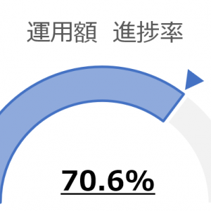 【運用実績】2020年6月ポートフォリオ:2020目標運用額進捗率70.6%