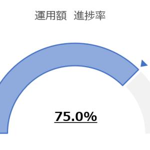 【運用実績】2020年7月時点Myポートフォリオ:2020目標運用額進捗率75.0%