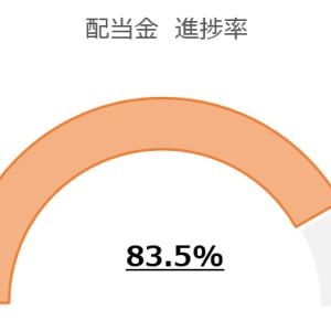 【配当金実績2020年7月】4,617円 1位はアルトリア・グループ