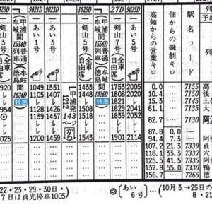 【備忘】短命すぎて忘れられそうなんです (1)特急あい号(徳島線)