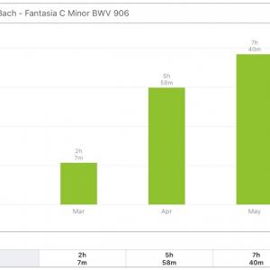 🎼 J.S. Bach - Fantasia C Major BWV 906