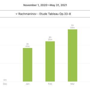🎼 Rachmaninov - Etude Tableaux Op.33-8 💮