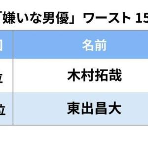 【芸能】2年ぶりとなる文春恒例「嫌いな男優2020」アンケート結果発表!意外な人がランクイン!?【SNSの最新の反応】