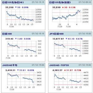 20200730日経平均日中足チャート
