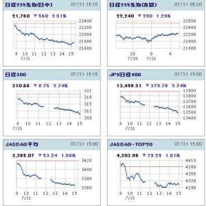 20200731日経平均日中足チャート