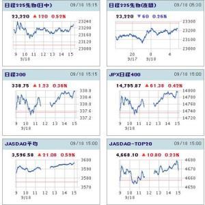 20200918日経平均日中足チャート