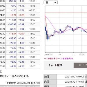 20200924日経平均日中足チャート