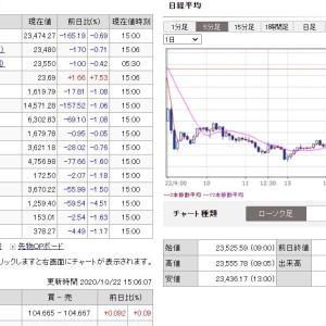20201022日経平均日中足チャート