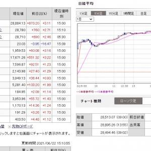210622日経平均日中足チャート