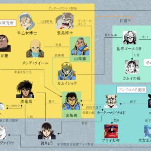ゲッターロボアークの相関図!登場人物・キャラクターの一覧
