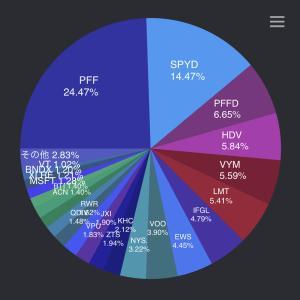 【米国株・ETF】2020.05運用成績