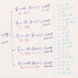 マヤ暦の「5つの時代」とは、260日の構成(マヤ暦の基本)