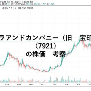 タカラアンドカンパニー(旧 宝印刷)(7921)の株価 考察