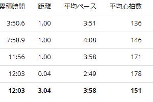 練習日誌2020/7/1 3kmペース走とランニングコースの作り方