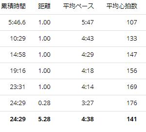練習日誌2020/7/3 5kmジョグ(ビルドアップ)+ランニングでのピッチについて