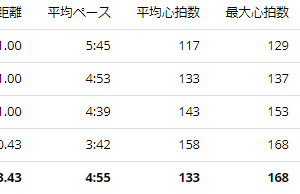 練習日誌20/7/7 ジョグ3.4km+つなぎ練習
