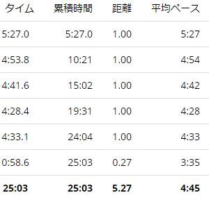 練習日誌20/7/13ジョグ5km ランニングとシンスプリント