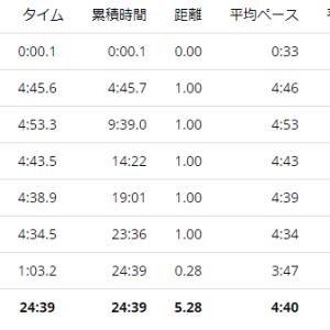 練習日誌20/8/7ジョグ5km アクティブレストの効果
