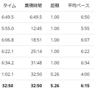 練習日誌20/8/9ジョグ5kmアクティブレスト実践