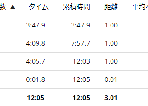 練習日誌20/8/12ペース走3km 厚底禁止!?どうなるこれからのランニングシューズ!